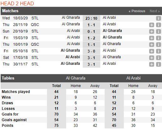 soi-keo-bong-da-Al Gharafa-vs-Al Arabi SC-–-23h10-14-03-2020-–-giai-ngoai-hang-anh-fa (3)