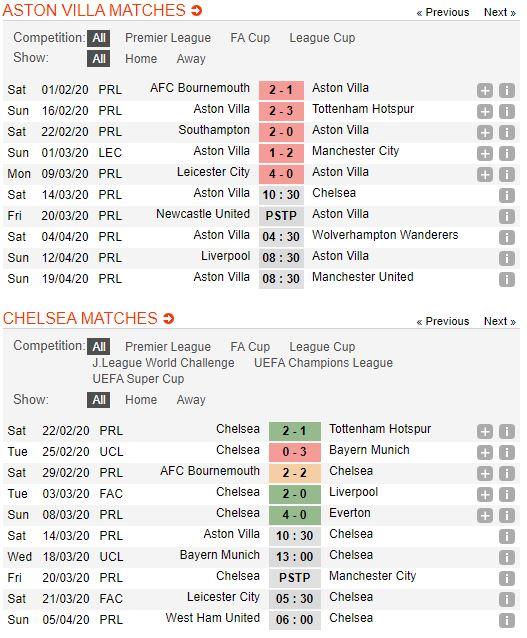 soi-keo-bong-da-Aston Villa-vs-Chelsea-–-00h30-14-03-2020-–-giai-ngoai-hang-anh-fa (2)