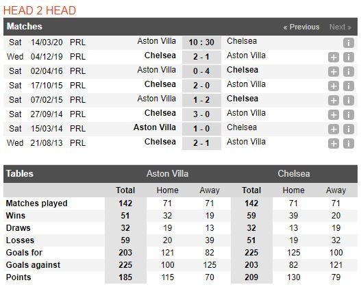 soi-keo-bong-da-Aston Villa-vs-Chelsea-–-00h30-14-03-2020-–-giai-ngoai-hang-anh-fa (3)