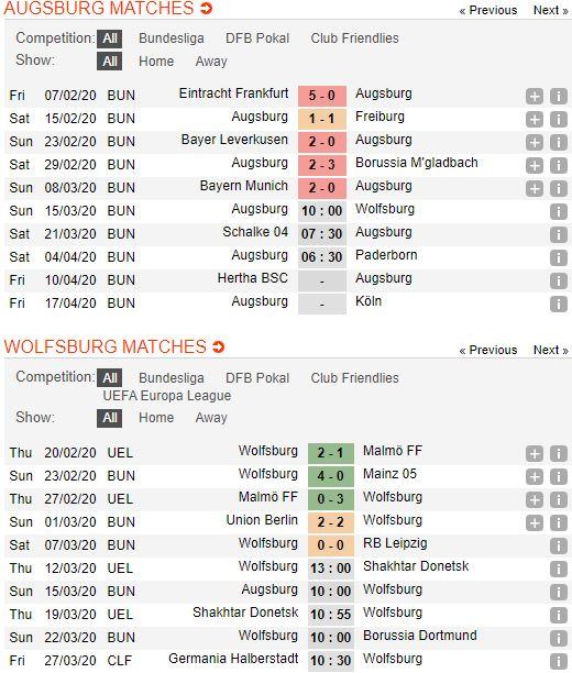 soi-keo-bong-da-Augsburg-vs-Wolfsburg-–-00h00-14-03-2020-–-giai-ngoai-hang-anh-fa (2)