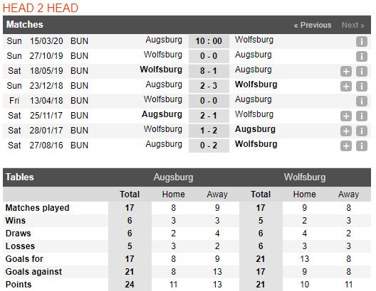 soi-keo-bong-da-Augsburg-vs-Wolfsburg-–-00h00-14-03-2020-–-giai-ngoai-hang-anh-fa (3)