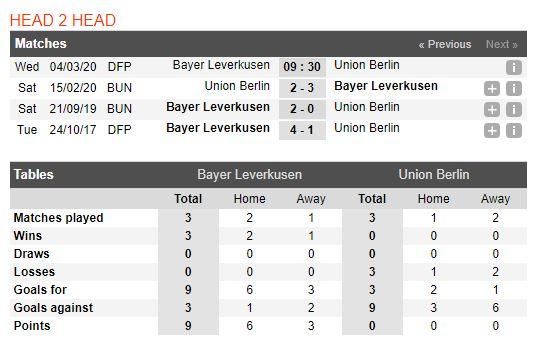 soi-keo-bong-da-bayer-leverkusen-vs-union-berlin-–-00h30-05-03-2020-–-cup-quoc-gia-duc-fa (3)