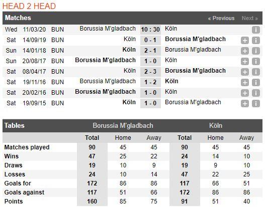 soi-keo-bong-da-borussia-m'gladbach-vs-fc-köln-–-00h30-12-03-2020-–-giai-vdqg-duc-fa (5)