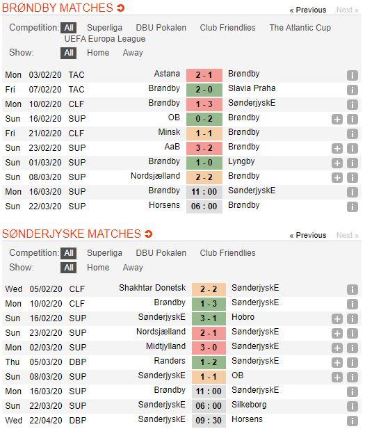 soi-keo-bong-da-Brøndby IF-vs-SønderjyskE-–-01h00-14-03-2020-–-giai-ngoai-hang-anh-fa (2)