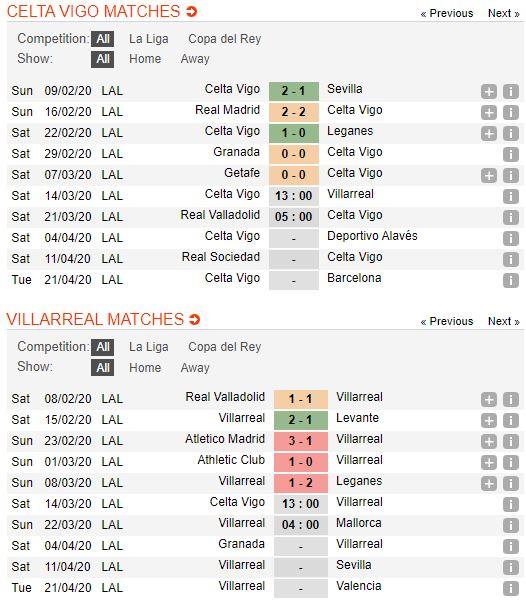 soi-keo-bong-da-Celta Vigo-vs-Villarreal-–-03h00-14-03-2020-–-giai-ngoai-hang-anh-fa (2)