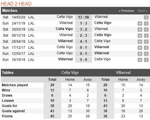soi-keo-bong-da-Celta Vigo-vs-Villarreal-–-03h00-14-03-2020-–-giai-ngoai-hang-anh-fa (3)