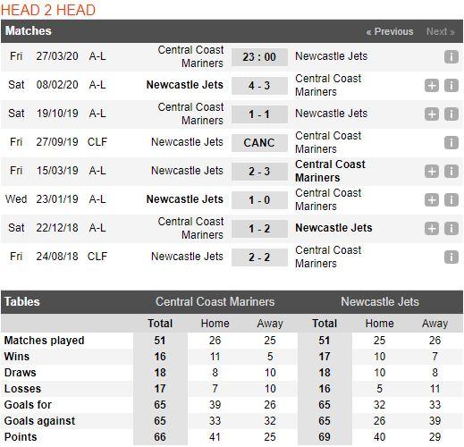 soi-keo-bong-da-Central Coast Mariners-vs-Newcastle Jets-–-13h00-14-03-2020-–-giai-ngoai-hang-anh-fa (3)