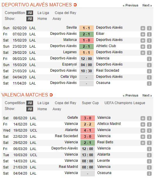 soi-keo-bong-da-deportivo-alaves-vs-valencia-–-03h00-07-03-2020-–-giai-vdqg-tay-ban-nha-fa (4)