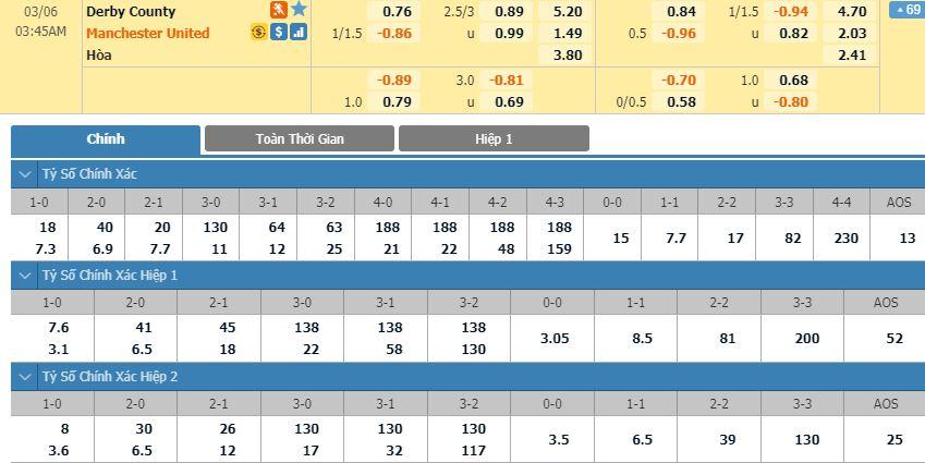 soi-keo-bong-da-derby-county-vs-manchester-united-–-02h45-–-06-03-2020-–-cup-fa-anh-fa (1)