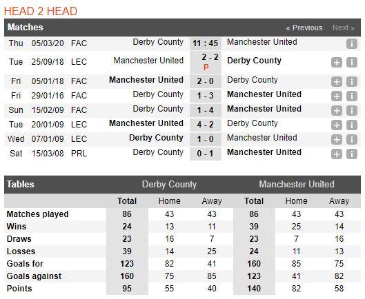 soi-keo-bong-da-derby-county-vs-manchester-united-–-02h45-–-06-03-2020-–-cup-fa-anh-fa (5)