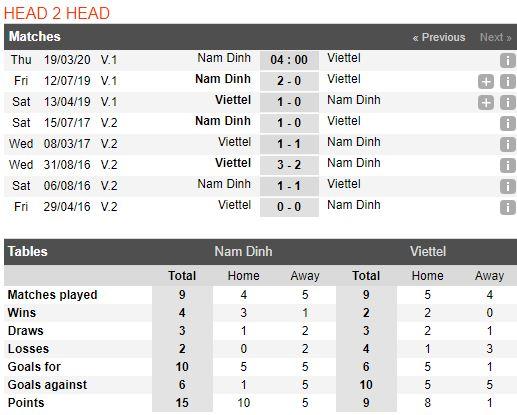 soi-keo-bong-da-Dược Nam Hà Nam Định-vs-Viettel-–-18h00-14-03-2020-–-giai-ngoai-hang-anh-fa (3)