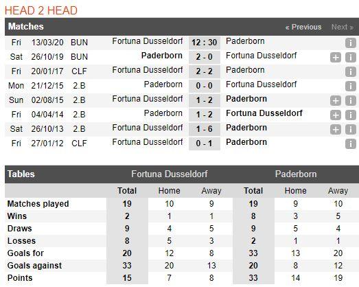 soi-keo-bong-da-Fortuna Düsseldorf-vs-SC Paderborn 07-–-02h30-14-03-2020-–-giai-ngoai-hang-anh-fa (3)