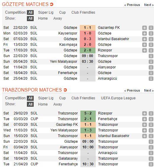 soi-keo-bong-da-Goztepe SK-vs-Trabzonspor-–-23h00-14-03-2020-–-giai-ngoai-hang-anh-fa (2)
