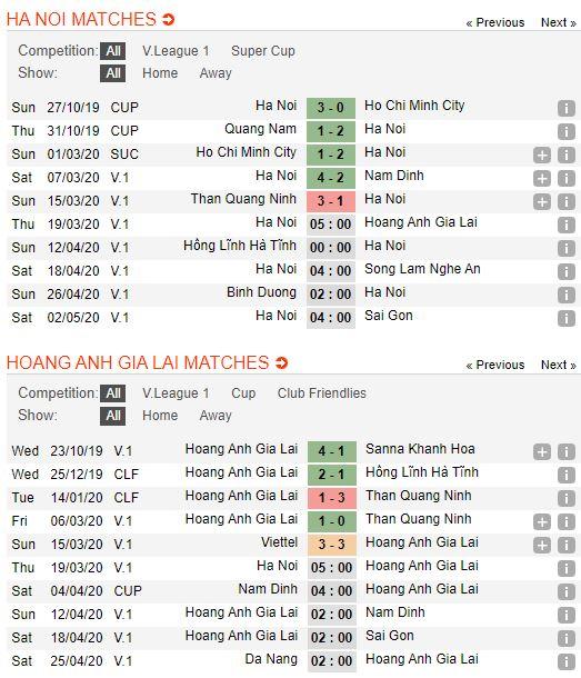 soi-keo-bong-da-Hà Nội-vs-HAGL-–-19h00-14-03-2020-–-giai-ngoai-hang-anh-fa (2)