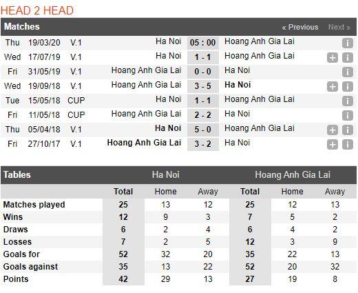 soi-keo-bong-da-Hà Nội-vs-HAGL-–-19h00-14-03-2020-–-giai-ngoai-hang-anh-fa (3)