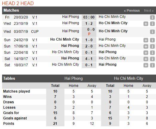soi-keo-bong-da-Hải Phòng-vs-TP.HCM-–-17h00-14-03-2020-–-giai-ngoai-hang-anh-fa (3)