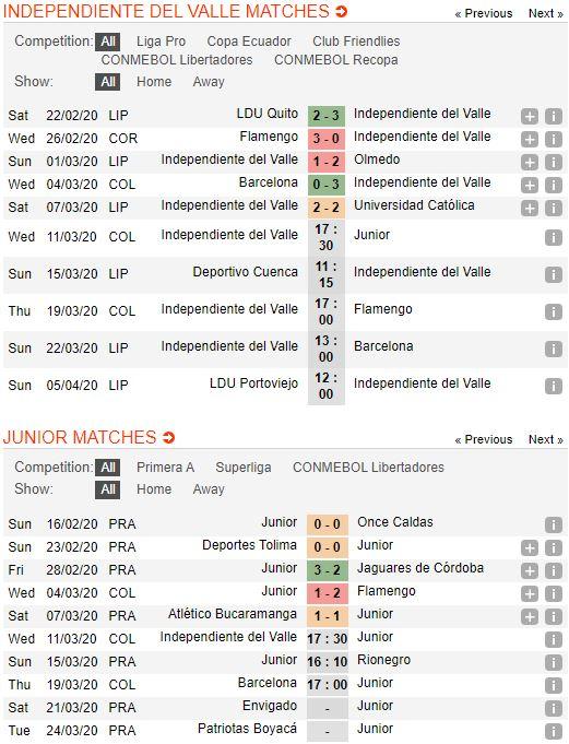 soi-keo-bong-da-independiente-del-valle-vs-atletico-junior-–-07h30-12-03-2020-–-copa-libertadores-fa (2)