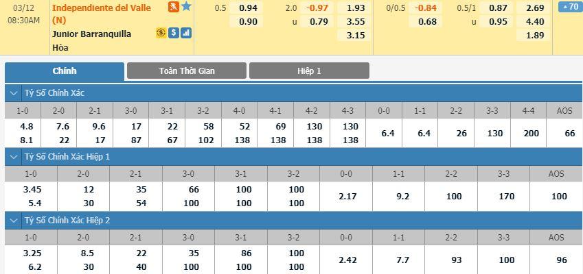 soi-keo-bong-da-independiente-del-valle-vs-atletico-junior-–-07h30-12-03-2020-–-copa-libertadores-fa