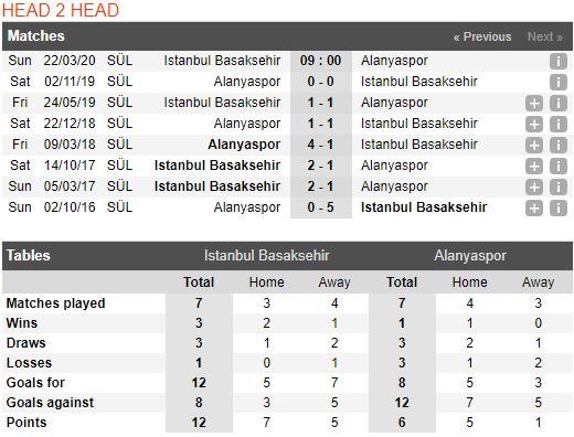soi-keo-bong-da-İstanbul Basaksehir-vs-Alanyaspor-–-23h00-14-03-2020-–-giai-ngoai-hang-anh-fa (3)