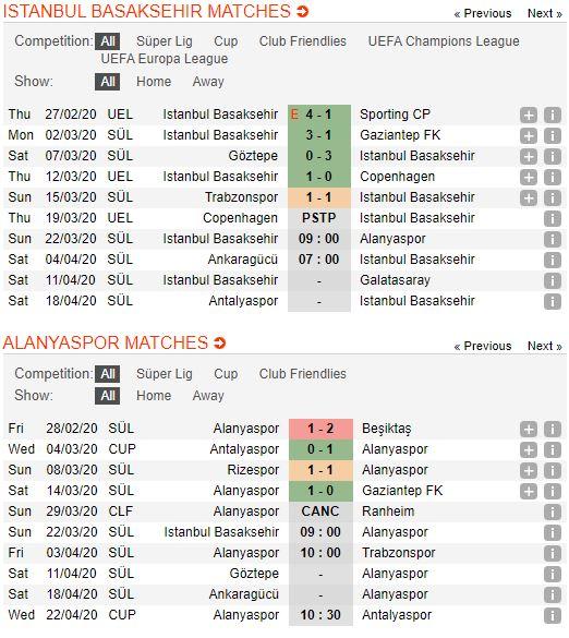 soi-keo-bong-da-İstanbul Basaksehir-vs-Alanyaspor-–-23h00-14-03-2020-–-giai-ngoai-hang-anh-fa (2)