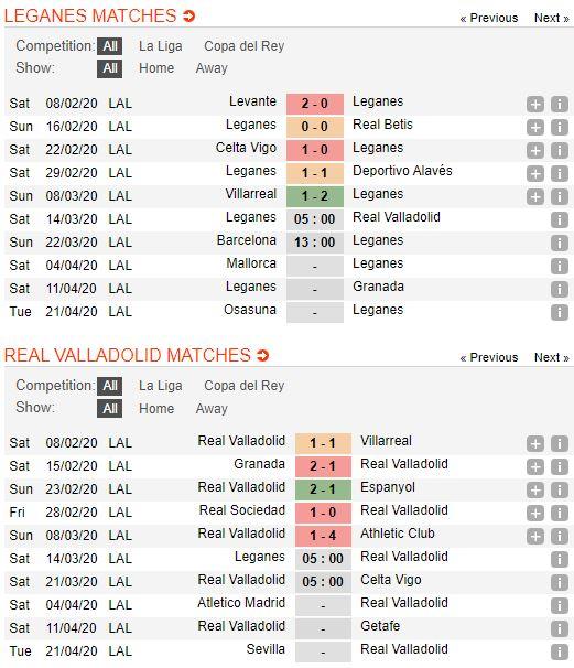 soi-keo-bong-da-Leganés-vs-Real Valladolid-–-19h00-14-03-2020-–-giai-ngoai-hang-anh-fa (2)