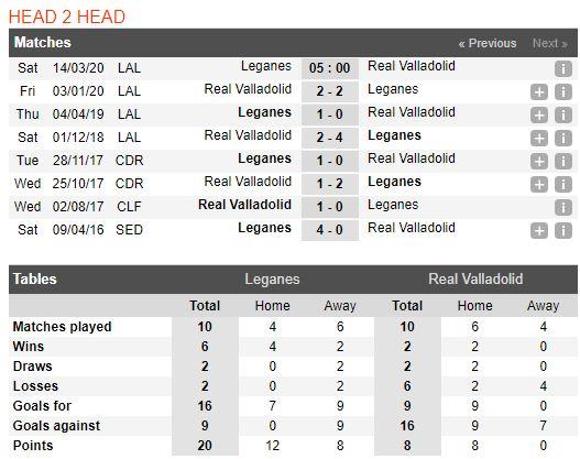 soi-keo-bong-da-Leganés-vs-Real Valladolid-–-19h00-14-03-2020-–-giai-ngoai-hang-anh-fa (3)