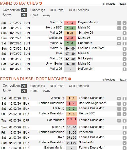 soi-keo-bong-da-mainz-05-vs-fortuna-düsseldorf-–-00h00-09-03-2020-–-giai-vdqg-duc-fa (2)