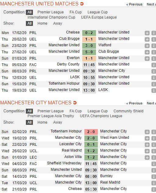 soi-keo-bong-da-manchester-united-vs-manchester-city-–-23h30-08-03-2020-–-giai-ngoai-hang-anh-fa (4)