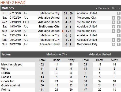 soi-keo-bong-da-Melbourne City-vs-Adelaide United-–-15h30-14-03-2020-–-giai-ngoai-hang-anh-fa (3)