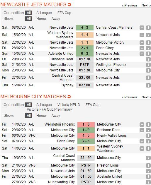 soi-keo-bong-da-Newcastle Jets-vs-Melbourne City-–-15h30-14-03-2020-–-giai-ngoai-hang-anh-fa (2)