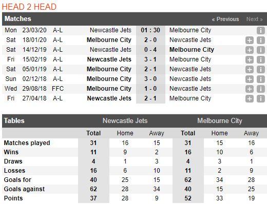 soi-keo-bong-da-Newcastle Jets-vs-Melbourne City-–-15h30-14-03-2020-–-giai-ngoai-hang-anh-fa (3)
