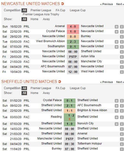 soi-keo-bong-da-newcastle-united-vs-sheffield-united-–-22h00-14-03-2020-–-giai-ngoai-hang-anh-fa (2)