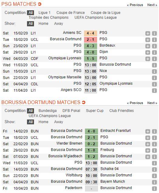 soi-keo-bong-da-paris-saint-germain-vs-borussia-dortmund-–-03h00-12-03-2020-–-uefa-champions-league-fa (4)