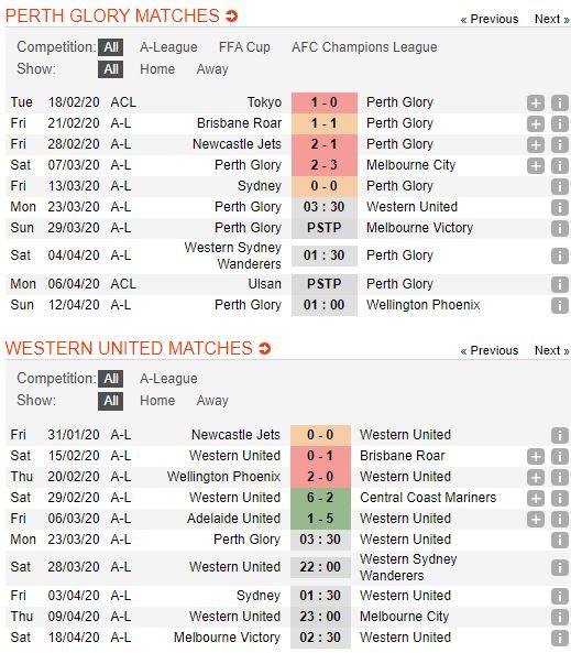 soi-keo-bong-da-Perth Glory-vs-Western United-–-17h30-14-03-2020-–-giai-ngoai-hang-anh-fa (2)