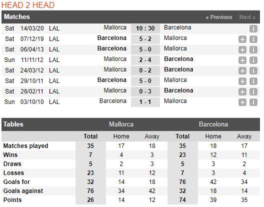 soi-keo-bong-da-RCD Mallorca-vs-Barcelona-–-00h30-14-03-2020-–-giai-ngoai-hang-anh-fa (3)