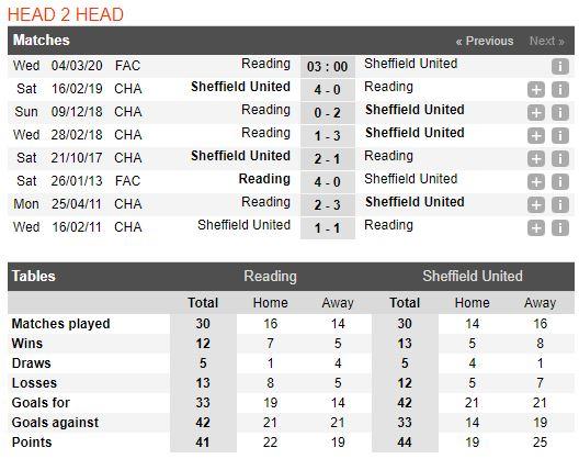 soi-keo-bong-da-reading-vs-sheffield-united-–-03h00-04-03-2020-–-cup-fa-anh-fa (3)