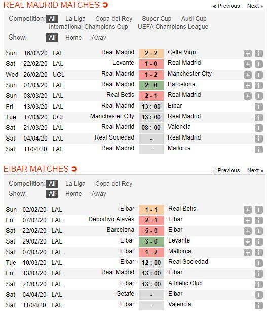 soi-keo-bong-da-Real Madrid-vs-Eibar-–-03h00-14-03-2020-–-giai-ngoai-hang-anh-fa (2)