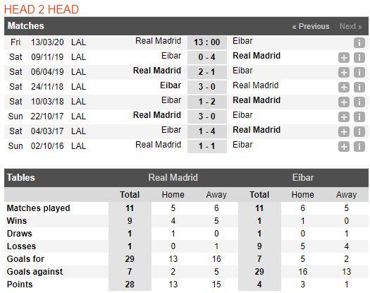 soi-keo-bong-da-Real Madrid-vs-Eibar-–-03h00-14-03-2020-–-giai-ngoai-hang-anh-fa (3)