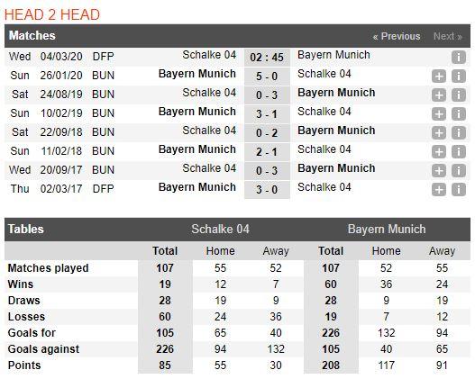 soi-keo-bong-da-schalke-04-vs-bayern-münchen-–-02h45-04-03-2020-–-cup-quoc-gia-duc-fa (3)
