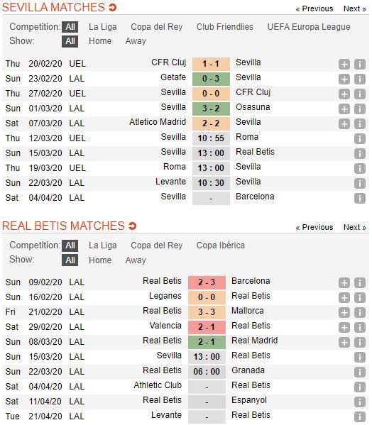 soi-keo-bong-da-Sevilla-vs-Real Betis-–-03h00-14-03-2020-–-giai-ngoai-hang-anh-fa (2)