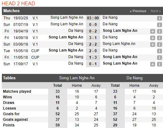 soi-keo-bong-da-SLNA-vs-SHB Đà Nẵng-–-17h00-14-03-2020-–-giai-ngoai-hang-anh-fa (3)
