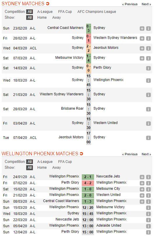 soi-keo-bong-da-Sydney FC-vs-Wellington Phoenix-–-15h45-14-03-2020-–-giai-ngoai-hang-anh-fa (2)