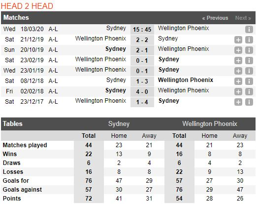 soi-keo-bong-da-Sydney FC-vs-Wellington Phoenix-–-15h45-14-03-2020-–-giai-ngoai-hang-anh-fa (3)