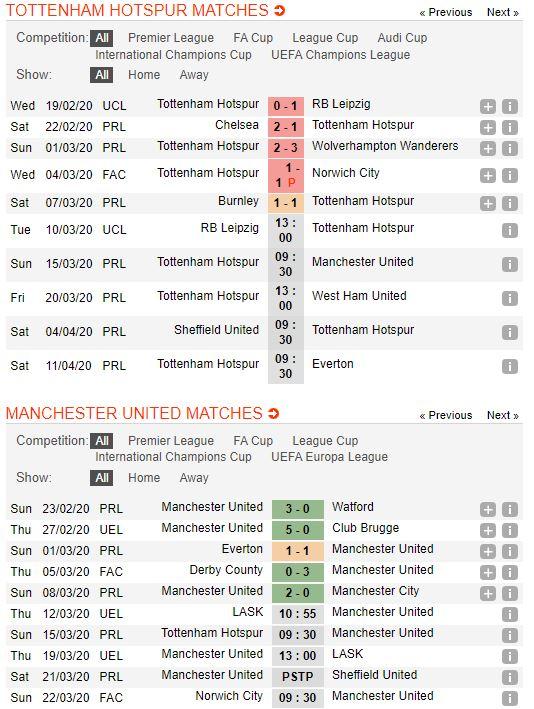 soi-keo-bong-da-Tottenham-vs-Manchester United-–-23h30-14-03-2020-–-giai-ngoai-hang-anh-fa (2)