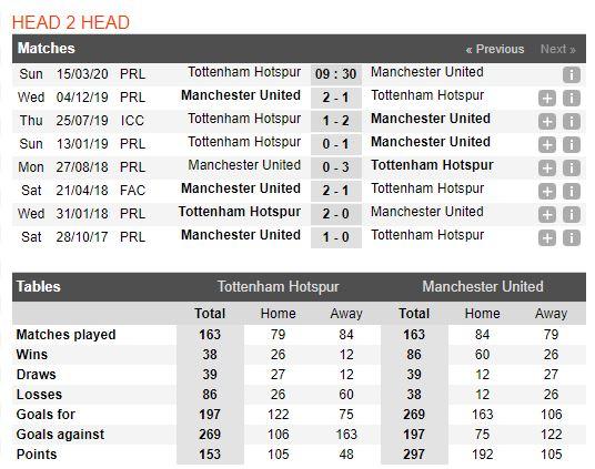 soi-keo-bong-da-Tottenham-vs-Manchester United-–-23h30-14-03-2020-–-giai-ngoai-hang-anh-fa (3)