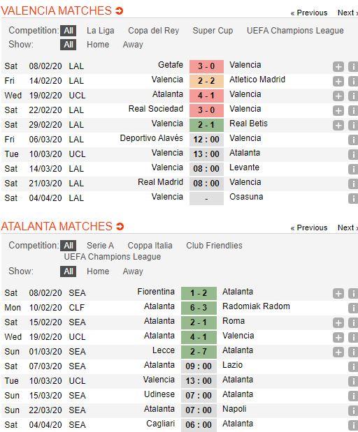 soi-keo-bong-da-valencia-vs-atalanta-–-03h00-11-03-2020-–-uefa-champions-league-fa (3)