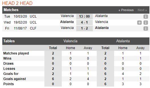 soi-keo-bong-da-valencia-vs-atalanta-–-03h00-11-03-2020-–-uefa-champions-league-fa (4)