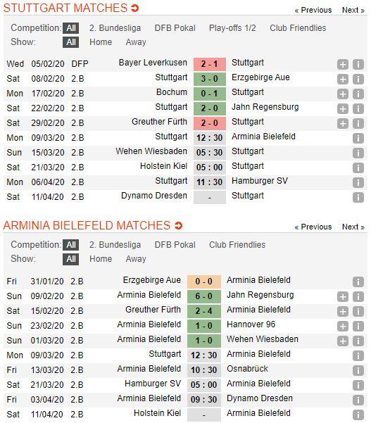 soi-keo-bong-da-vfb-stuttgart-vs-arminia-bielefeld-–-02h30-10-03-2020-–-giai-hang-2-duc-fa (3)
