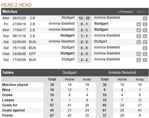 soi-keo-bong-da-vfb-stuttgart-vs-arminia-bielefeld-–-02h30-10-03-2020-–-giai-hang-2-duc-fa (4)