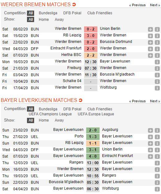 soi-keo-bong-da-Werder Bremen-vs-Bayer Leverkusen-–-02h30-14-03-2020-–-giai-ngoai-hang-anh-fa (2)